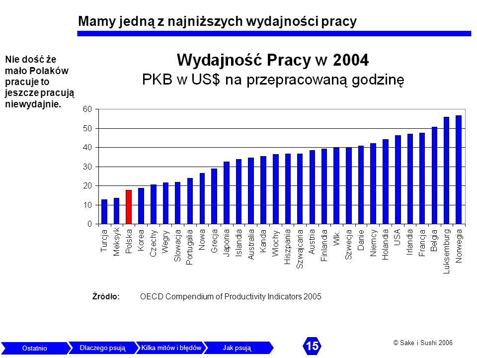 © Sake i Sushi 2006 Mamy jedną z najniższych wydajności pracy Nie dość że mało Polaków pracuje to jeszcze pracują niewydajnie. Źródło: OECD Compendium