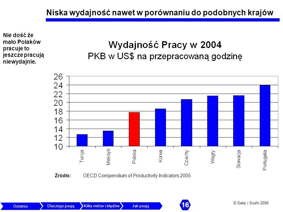 © Sake i Sushi 2006 Niska wydajność nawet w porównaniu do podobnych krajów Źródło: OECD Compendium of Productivity Indicators 2005 Nie dość że mało Po