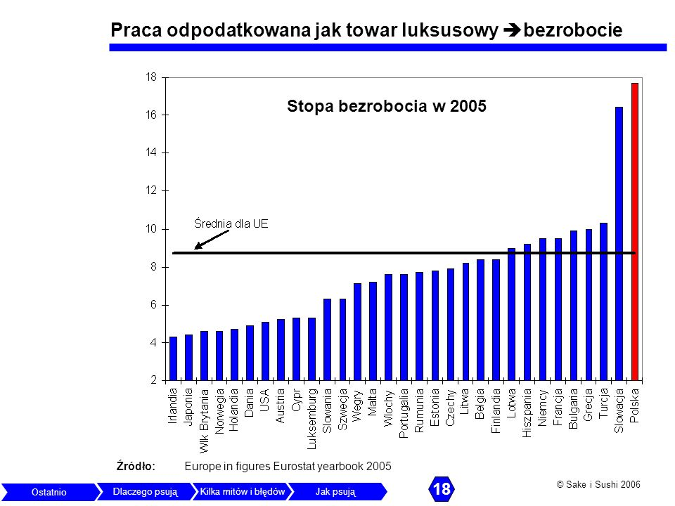 © Sake i Sushi 2006 Praca odpodatkowana jak towar luksusowy bezrobocie Źródło: Europe in figures Eurostat yearbook 2005 Stopa bezrobocia w 2005 Ostatn