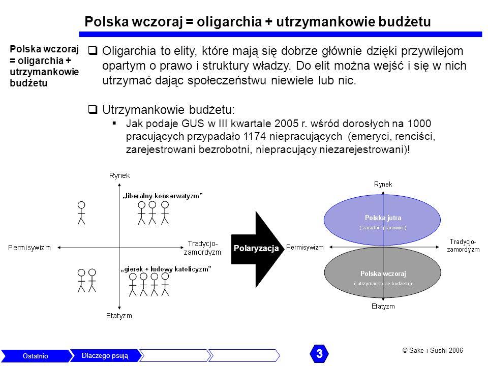 © Sake i Sushi 2006 Polska wczoraj = oligarchia + utrzymankowie budżetu Oligarchia to elity, które mają się dobrze głównie dzięki przywilejom opartym