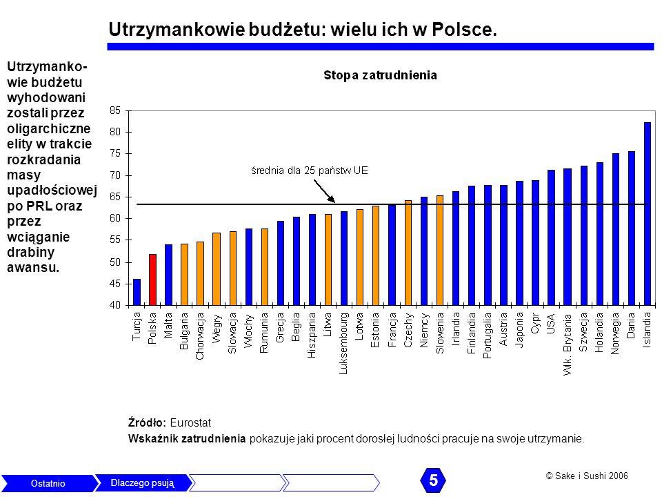 © Sake i Sushi 2006 Utrzymankowie budżetu: wielu ich w Polsce. Źródło: Eurostat 5 Wskaźnik zatrudnienia pokazuje jaki procent dorosłej ludności pracuj