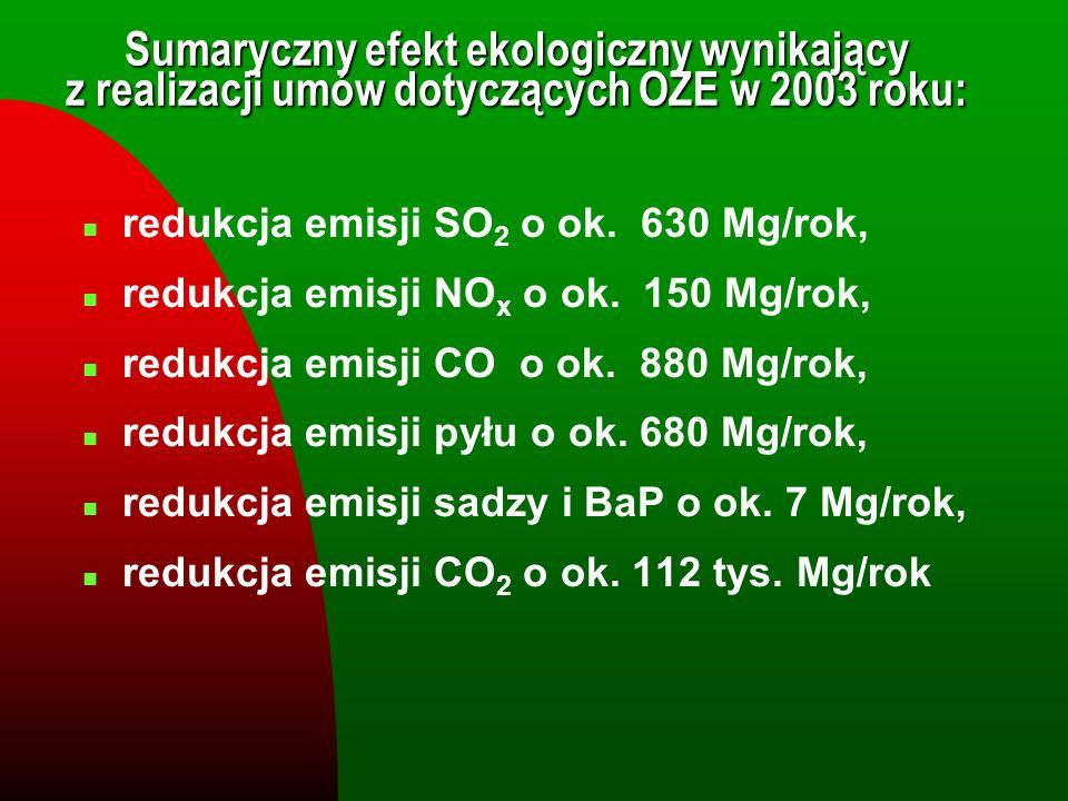 n redukcja emisji SO 2 o ok. 630 Mg/rok, n redukcja emisji NO x o ok. 150 Mg/rok, n redukcja emisji CO o ok. 880 Mg/rok, n redukcja emisji pyłu o ok.