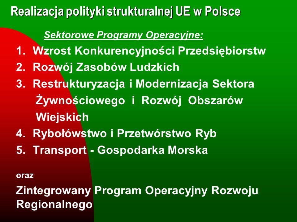 Realizacja polityki strukturalnej UE w Polsce Sektorowe Programy Operacyjne: 1.Wzrost Konkurencyjności Przedsiębiorstw 2.Rozwój Zasobów Ludzkich 3.Res