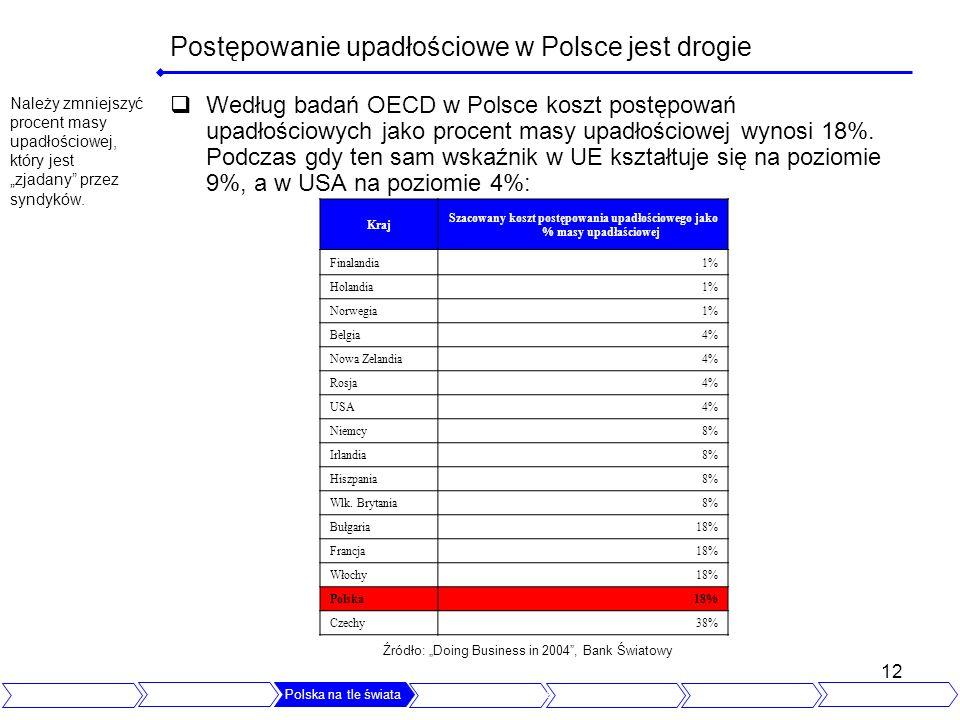 12 Postępowanie upadłościowe w Polsce jest drogie Według badań OECD w Polsce koszt postępowań upadłościowych jako procent masy upadłościowej wynosi 18