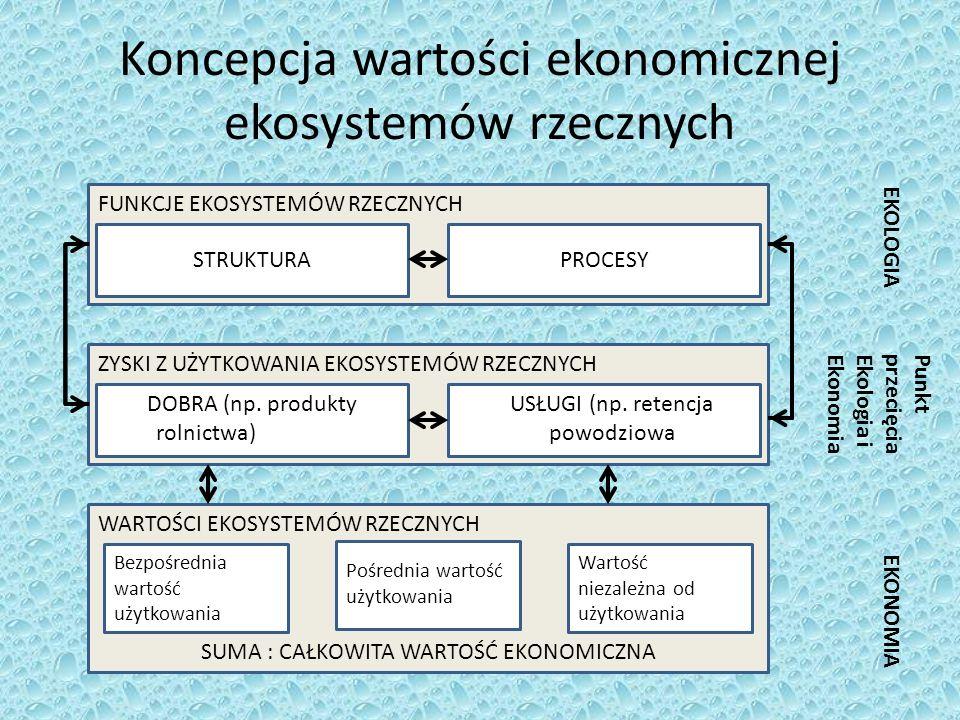Koncepcja wartości ekonomicznej ekosystemów rzecznych FUNKCJE EKOSYSTEMÓW RZECZNYCH ZYSKI Z UŻYTKOWANIA EKOSYSTEMÓW RZECZNYCH WARTOŚCI EKOSYSTEMÓW RZE
