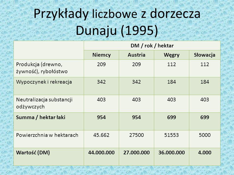 Przykłady liczbowe z dorzecza Dunaju (1995) DM / rok / hektar NiemcyAustriaWęgrySłowacja Produkcja (drewno, żywność), rybołóstwo 209 112 Wypoczynek i