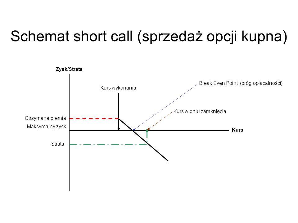 Zysk/Strata Kurs wykonania Break Even Point (próg opłacalności) Kurs Schemat short call (sprzedaż opcji kupna) Otrzymana premia Maksymalny zysk Strata