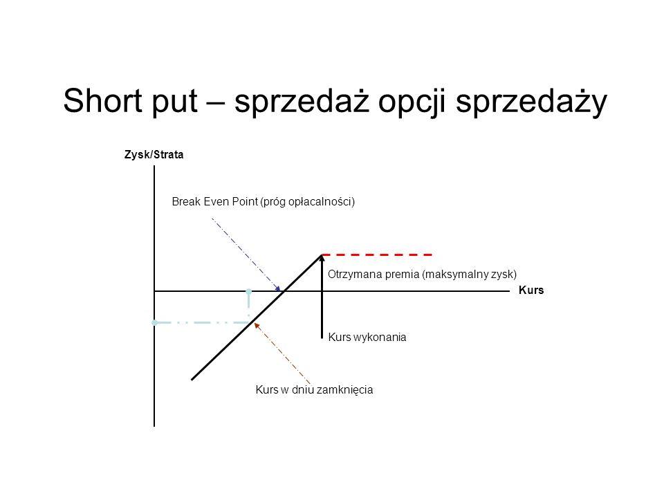 Zysk/Strata Kurs wykonania Kurs Short put – sprzedaż opcji sprzedaży Otrzymana premia (maksymalny zysk) Break Even Point (próg opłacalności) Kurs w dn