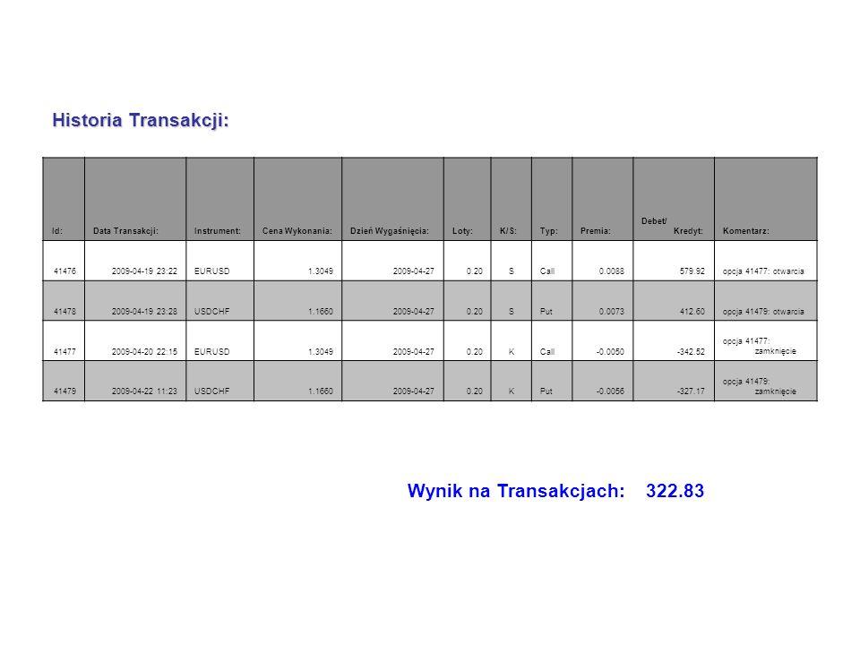 Historia Transakcji: Id:Data Transakcji:Instrument:Cena Wykonania:Dzień Wygaśnięcia:Loty:K/S:Typ:Premia: Debet/ Kredyt:Komentarz: 414762009-04-19 23:2