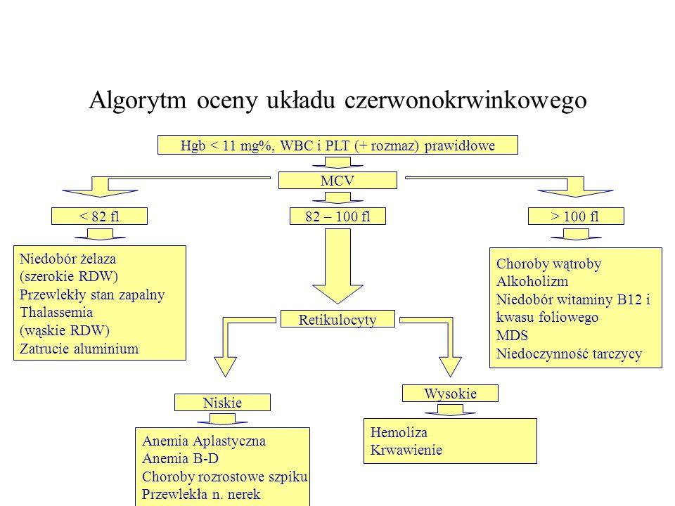 Algorytm oceny układu czerwonokrwinkowego Hgb < 11 mg%, WBC i PLT (+ rozmaz) prawidłowe MCV < 82 fl82 – 100 fl Retikulocyty Niedobór żelaza (szerokie