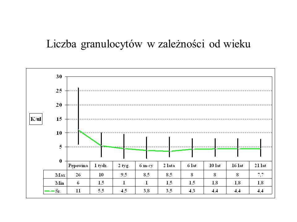 Liczba granulocytów w zależności od wieku