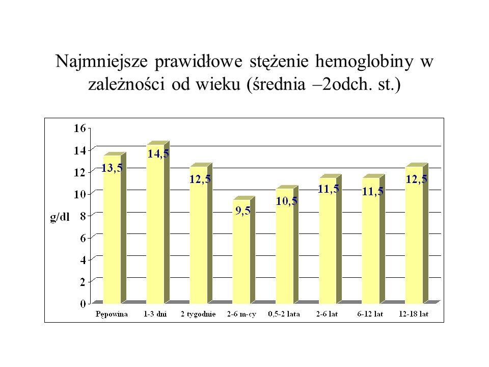 Najmniejsze prawidłowe stężenie hemoglobiny w zależności od wieku (średnia –2odch. st.)