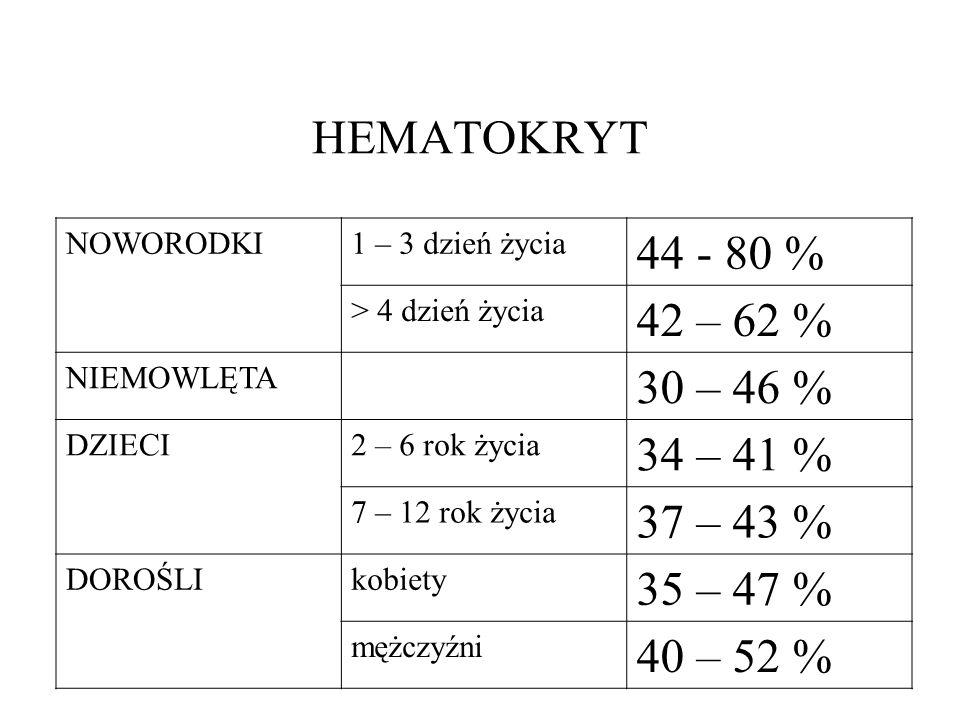 HEMATOKRYT NOWORODKI1 – 3 dzień życia 44 - 80 % > 4 dzień życia 42 – 62 % NIEMOWLĘTA 30 – 46 % DZIECI2 – 6 rok życia 34 – 41 % 7 – 12 rok życia 37 – 4