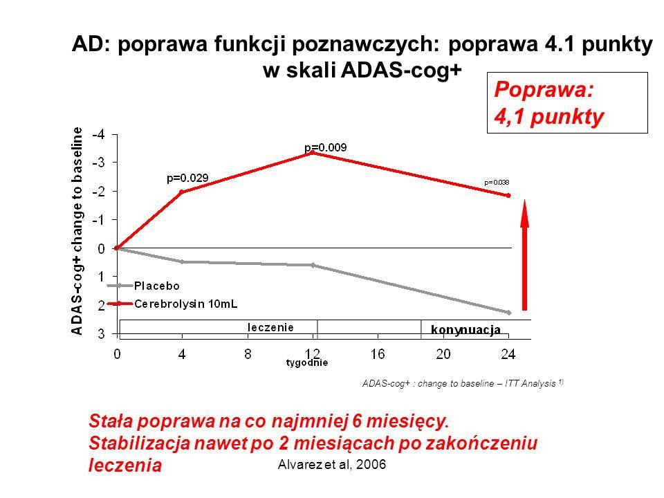 Alvarez et al, 2006 Poprawa: 4,1 punkty Stała poprawa na co najmniej 6 miesięcy. Stabilizacja nawet po 2 miesiącach po zakończeniu leczenia ADAS-cog+