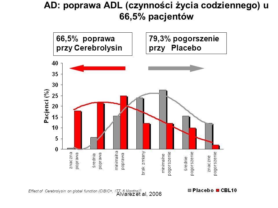 Alvarez et al, 2006 AD: poprawa ADL (czynności życia codziennego) u 66,5% pacjentów 66,5% poprawa przy Cerebrolysin 79,3% pogorszenie przy Placebo Eff