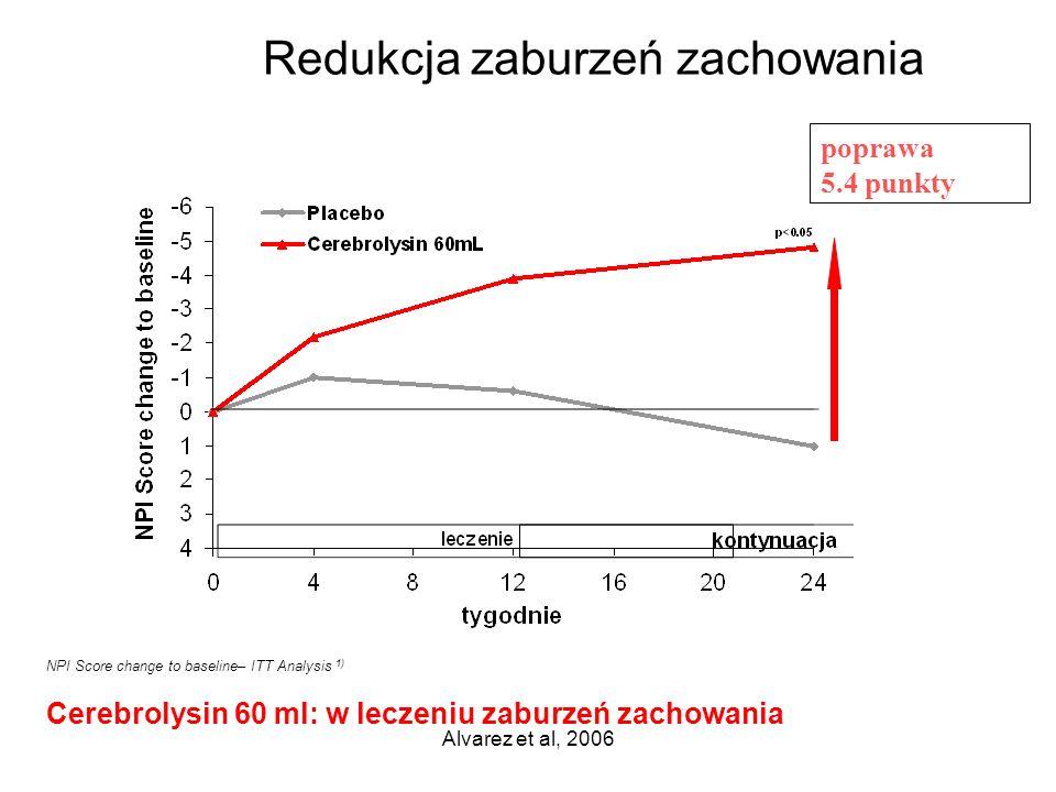 Alvarez et al, 2006 poprawa 5.4 punkty NPI Score change to baseline– ITT Analysis 1) Cerebrolysin 60 ml: w leczeniu zaburzeń zachowania Redukcja zabur