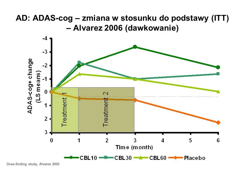 AD: ADAS-cog – zmiana w stosunku do podstawy (ITT) – Alvarez 2006 (dawkowanie) Dose-finding study, Alvarez 2006