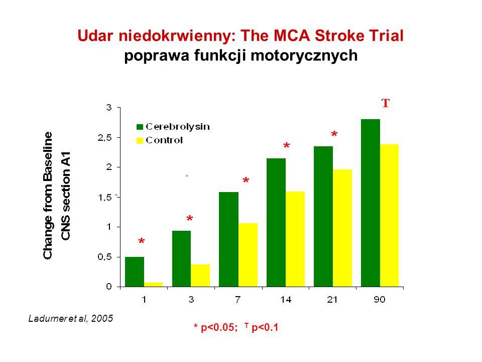 Udar niedokrwienny: The MCA Stroke Trial poprawa funkcji motorycznych * p<0.05; T p<0.1 Ladurner et al, 2005