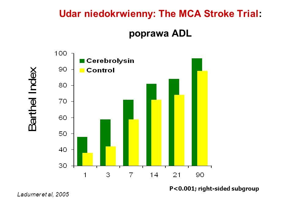 Udar niedokrwienny: The MCA Stroke Trial: poprawa ADL P<0.001; right-sided subgroup Ladurner et al, 2005