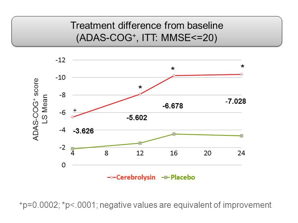 + + p=0.0002; *p<.0001; negative values are equivalent of improvement -5.602 -3.626 -6.678 -7.028 ADAS-COG + score LS Mean