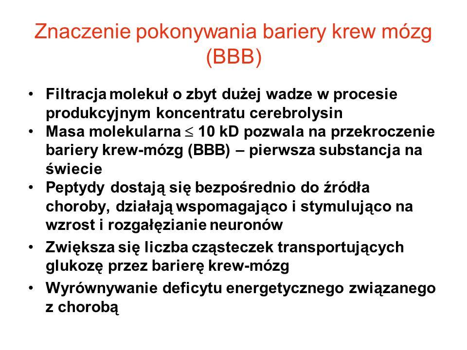 Znaczenie pokonywania bariery krew mózg (BBB) Filtracja molekuł o zbyt dużej wadze w procesie produkcyjnym koncentratu cerebrolysin Masa molekularna 1