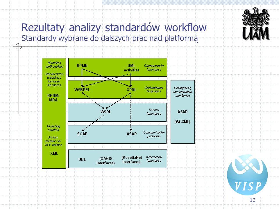 12 Rezultaty analizy standardów workflow Standardy wybrane do dalszych prac nad platformą