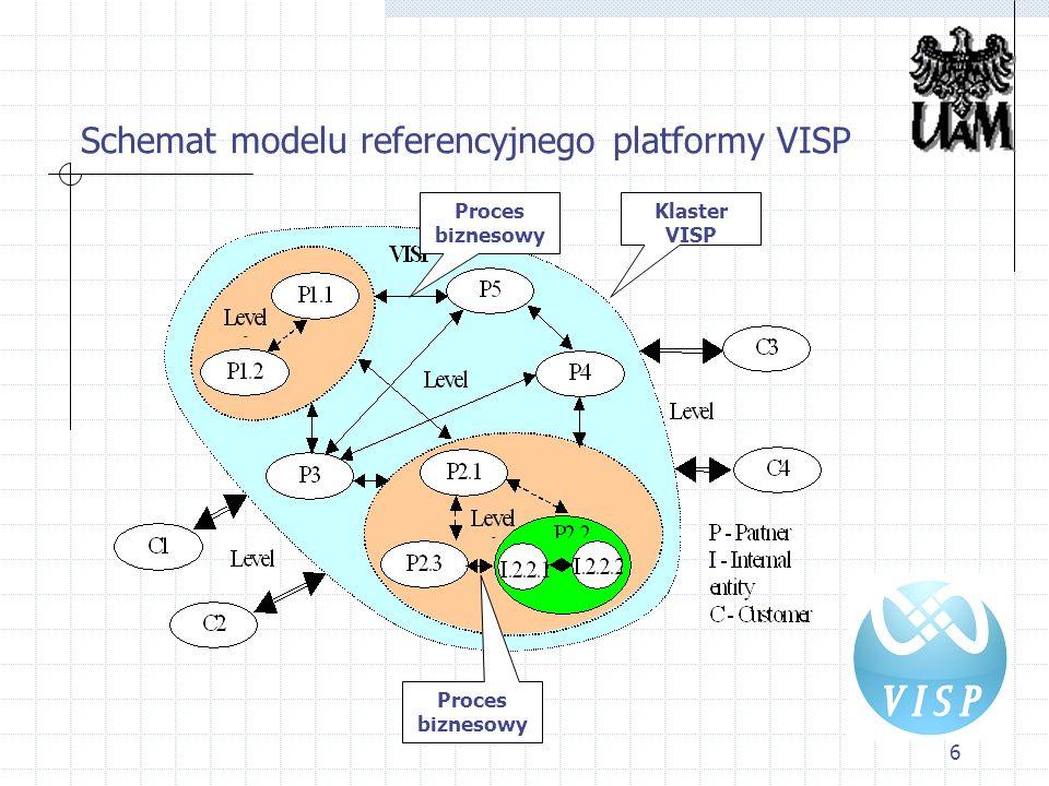 6 Schemat modelu referencyjnego platformy VISP Proces biznesowy Klaster VISP Proces biznesowy