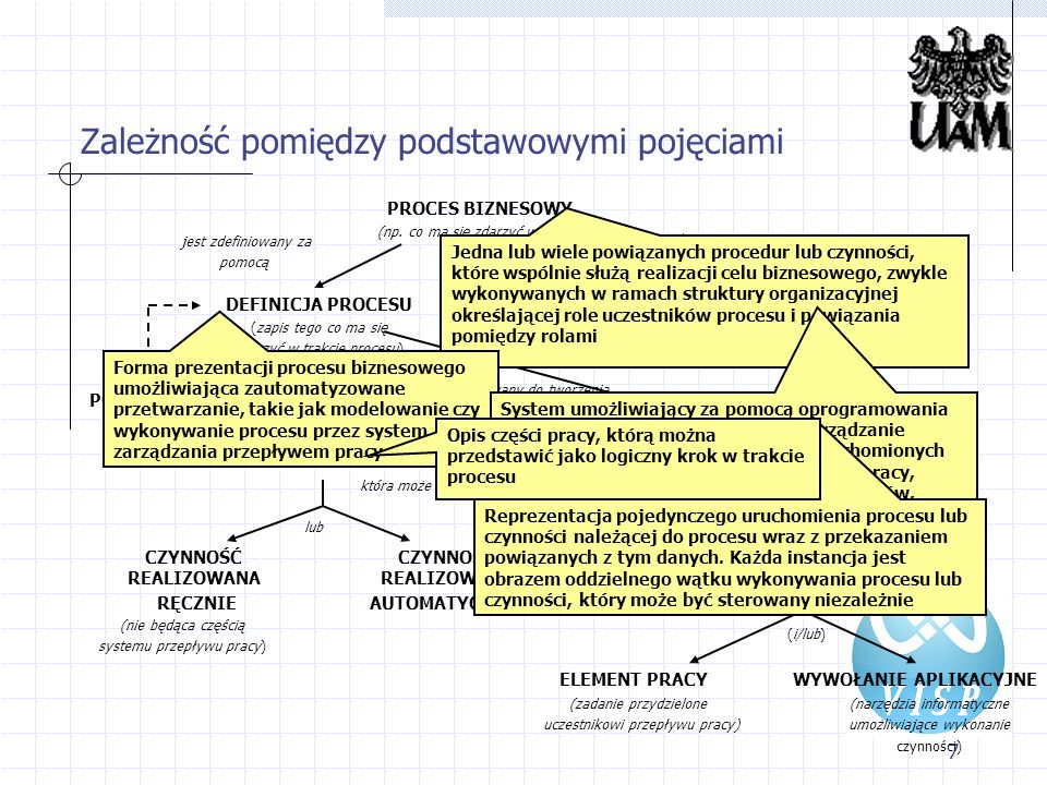 7 Zależność pomiędzy podstawowymi pojęciami PROCES BIZNESOWY (np. co ma się zdarzyć w trakcie procesu) DEFINICJA PROCESU (zapis tego co ma się zdarzyć