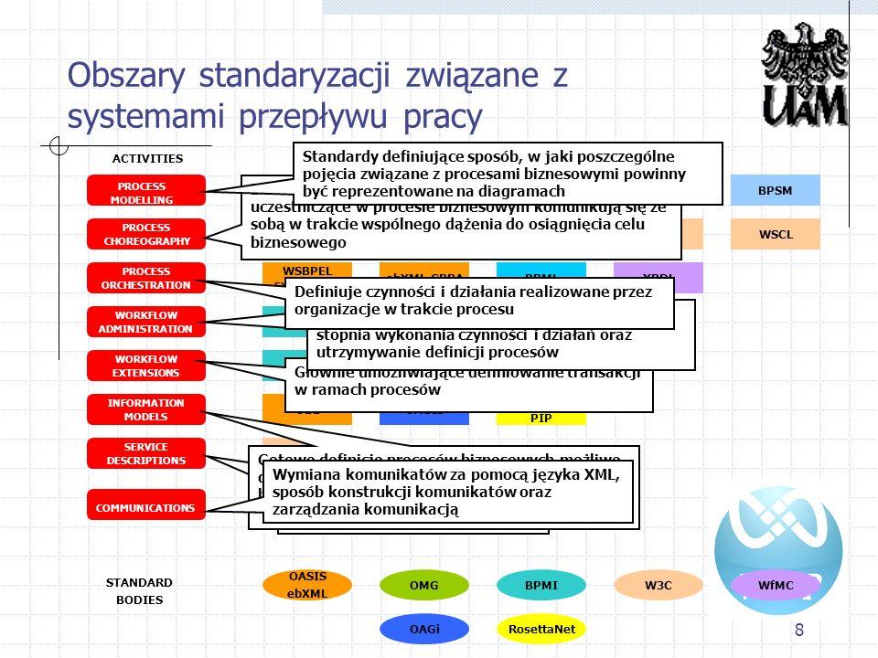 8 Obszary standaryzacji związane z systemami przepływu pracy PROCESS CHOREOGRAPHY PROCESS ORCHESTRATION SERVICE DESCRIPTIONS WORKFLOW EXTENSIONS WORKF