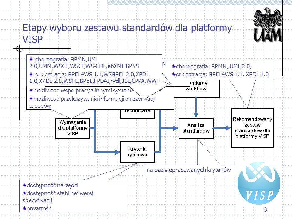 10 Rezultaty analizy standardów workflow Choreografia Standardy modelowania choreografii wybrano BPMN oraz UML 2.0 język UMM odrzucono jako zbyt skomplikowany i mało rozpowszechniony Standardy wykonywania choreografii żaden ze standardów nie został uznany za możliwy do wykorzystania w ramach platformy języki WSCI i WSCL nigdy nie osiągnęły statusu standardu dojrzałego WS-CDL nie został jeszcze ukończony BPSS jest przeznaczony tylko do używania łącznie z resztą standardów z rodziny ebXML zdecydowano się nie specyfikować formalnie choreografii