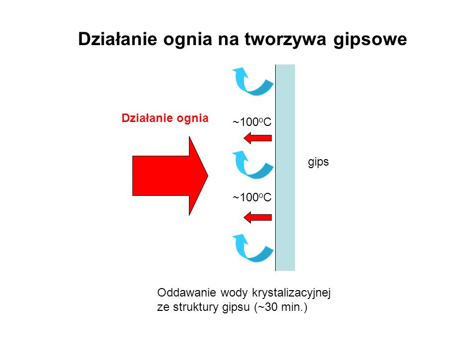 Działanie ognia na tworzywa gipsowe gips Oddawanie wody krystalizacyjnej ze struktury gipsu (~30 min.) Działanie ognia ~100 o C