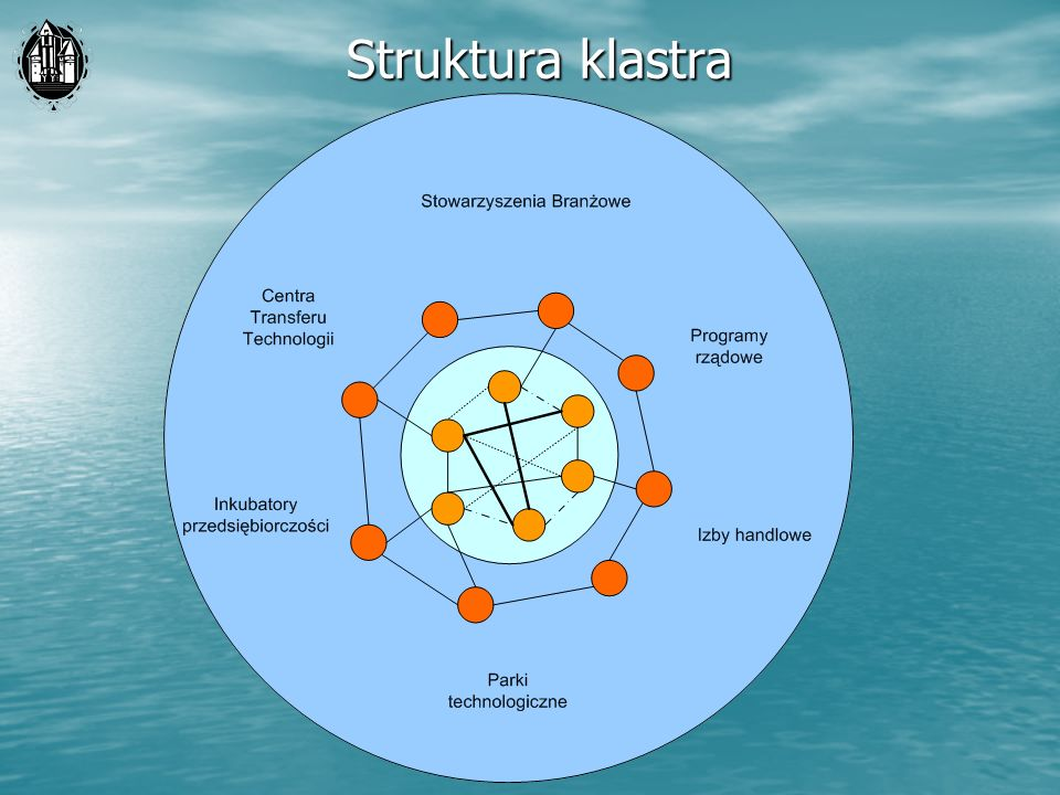 Struktura klastra