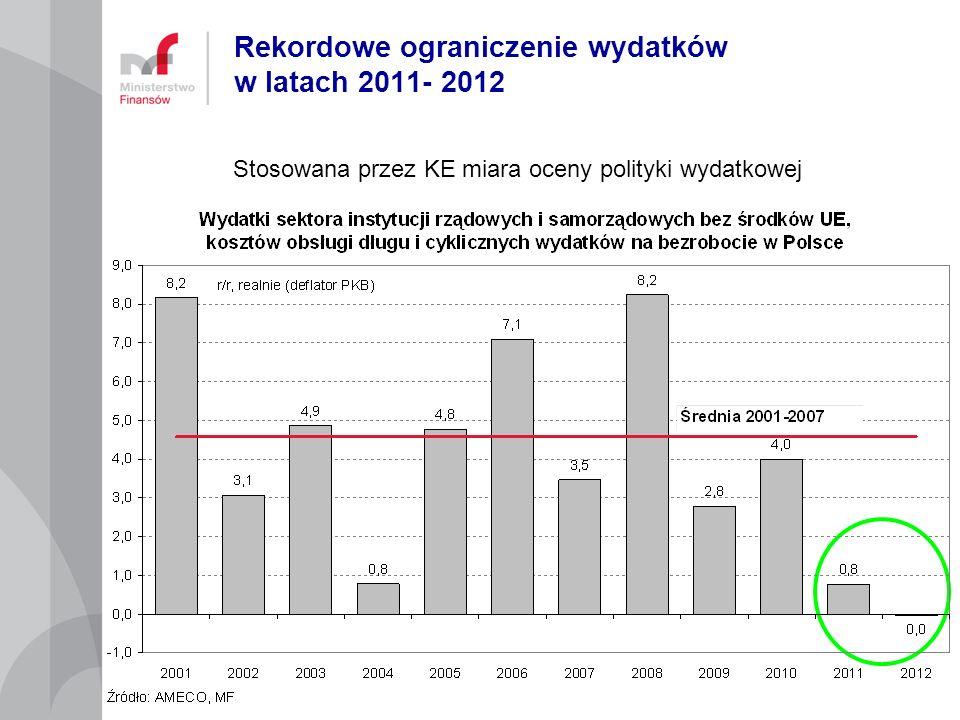 Rekordowe ograniczenie wydatków w latach 2011- 2012 Stosowana przez KE miara oceny polityki wydatkowej