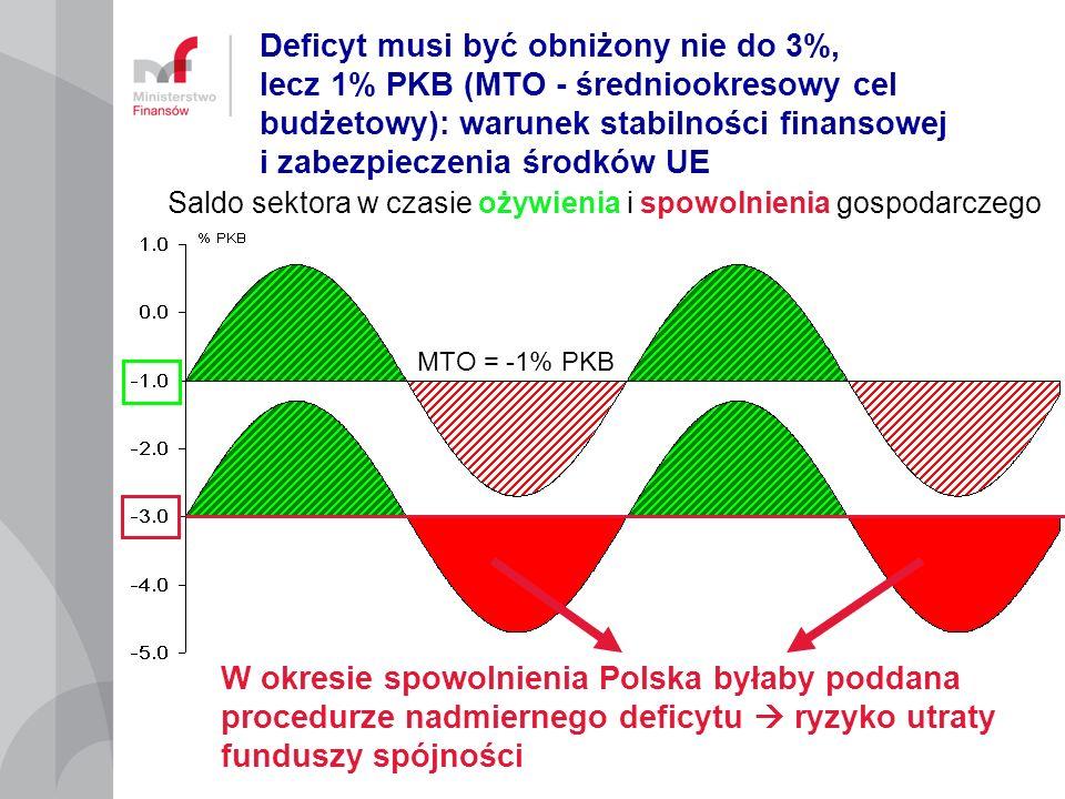 Deficyt musi być obniżony nie do 3%, lecz 1% PKB (MTO - średniookresowy cel budżetowy): warunek stabilności finansowej i zabezpieczenia środków UE W o