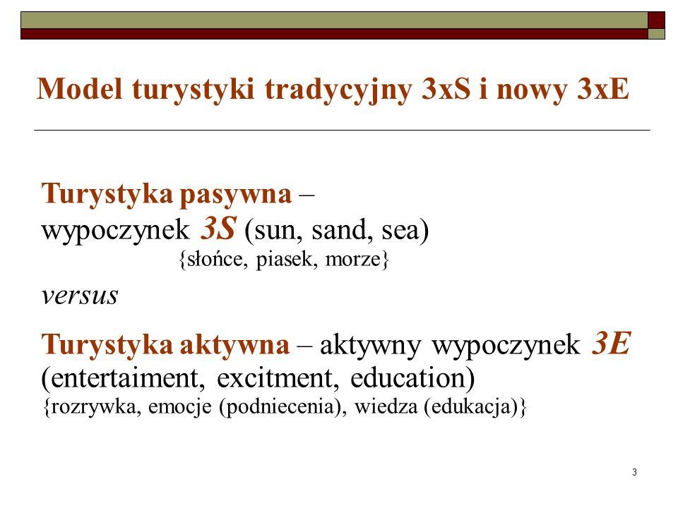 3 Model turystyki tradycyjny 3xS i nowy 3xE Turystyka pasywna – wypoczynek 3S (sun, sand, sea) {słońce, piasek, morze} versus Turystyka aktywna – aktywny wypoczynek 3E (entertaiment, excitment, education) {rozrywka, emocje (podniecenia), wiedza (edukacja)}