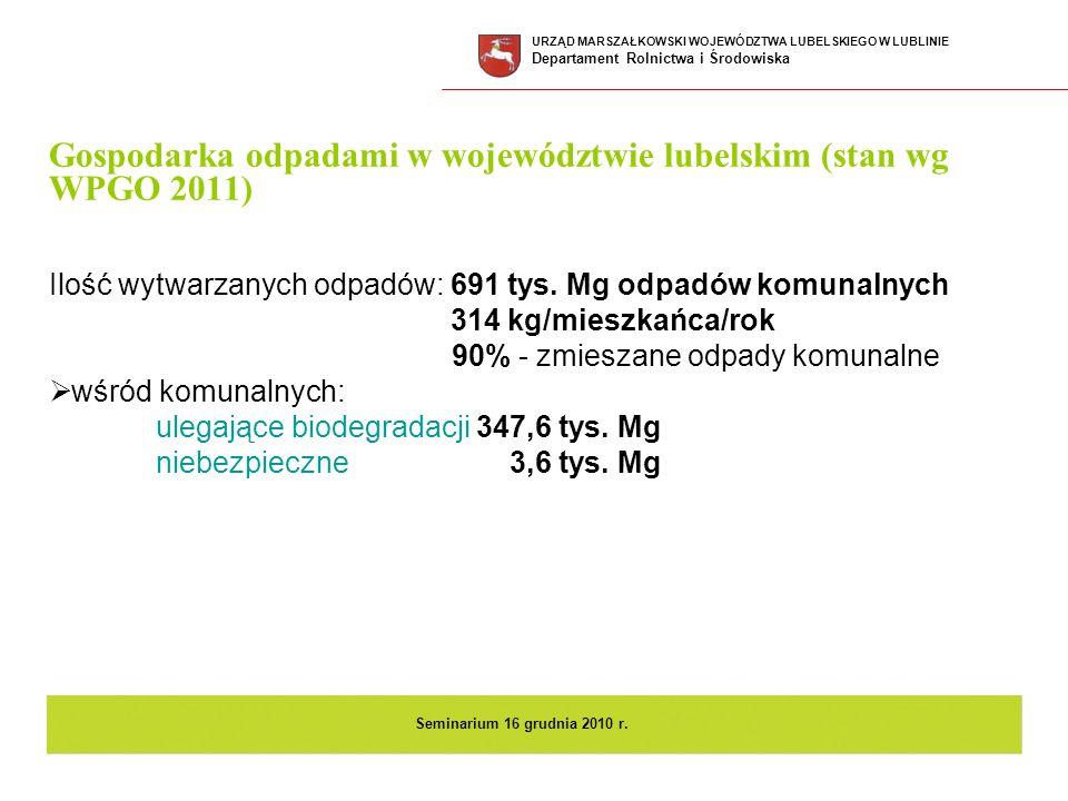 Gospodarka odpadami w województwie lubelskim (stan wg WPGO 2011) Ilość wytwarzanych odpadów: 691 tys. Mg odpadów komunalnych 314 kg/mieszkańca/rok 90%