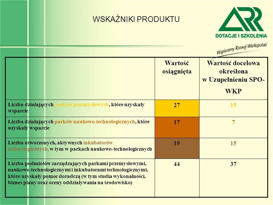 WSKAŹNIKI PRODUKTU Wartość osiągnięta Wartość docelowa określona w Uzupełnieniu SPO- WKP Liczba działających parków przemysłowych, które uzyskały wspa