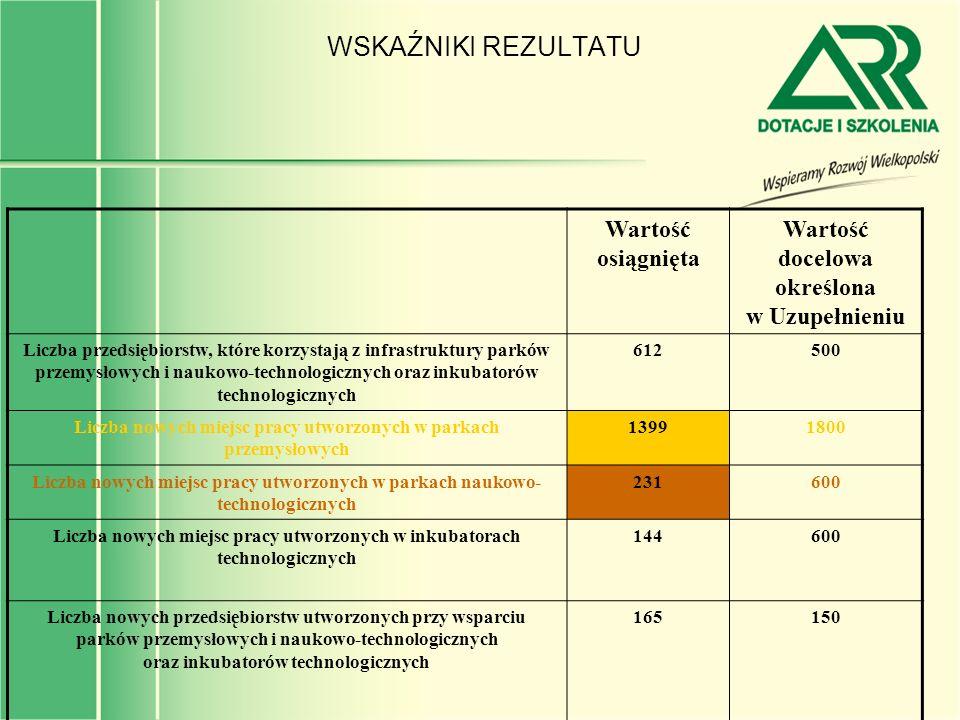 WSKAŹNIKI REZULTATU Wartość osiągnięta Wartość docelowa określona w Uzupełnieniu Liczba przedsiębiorstw, które korzystają z infrastruktury parków prze
