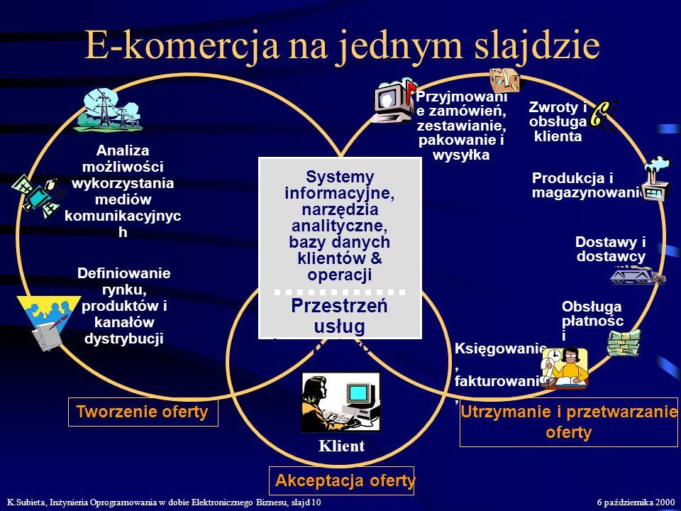K.Subieta, Inżynieria Oprogramowania w dobie Elektronicznego Biznesu, slajd 96 października 2000 Zmiana dynamiki rynku Ścisły związek sprzedawcy, dost