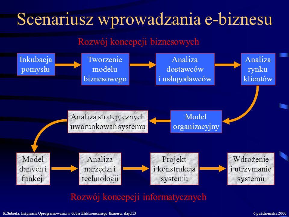 K.Subieta, Inżynieria Oprogramowania w dobie Elektronicznego Biznesu, slajd 126 października 2000 Zasady e-biznesu Skupienie uwagi na kliencie Ciągły