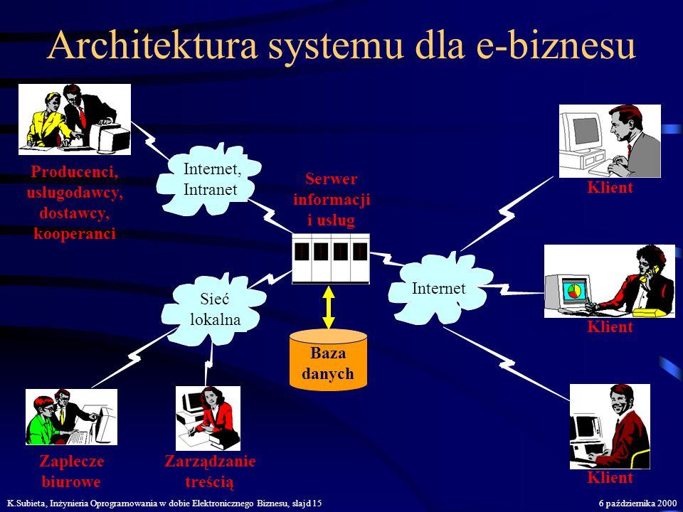 K.Subieta, Inżynieria Oprogramowania w dobie Elektronicznego Biznesu, slajd 146 października 2000 Zadanie systemu dla e-biznesu Klientami Zapleczem bi