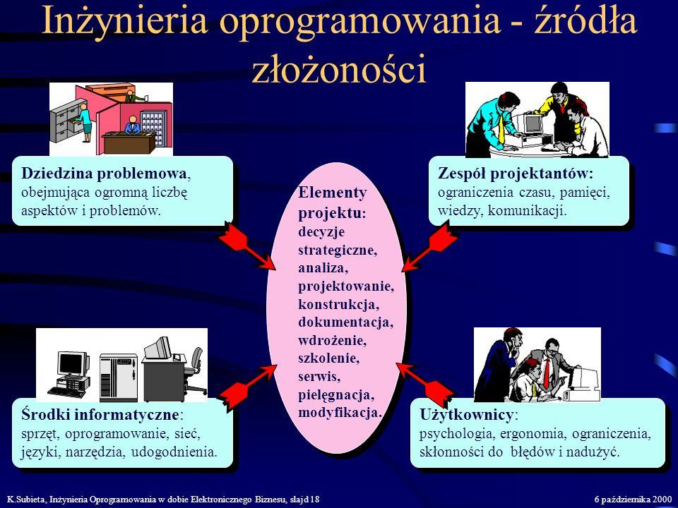 K.Subieta, Inżynieria Oprogramowania w dobie Elektronicznego Biznesu, slajd 176 października 2000 Inżynieria oprogramowania jest to... Dyscyplinowanie