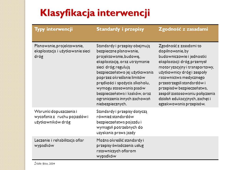 Klasyfikacja interwencji Typy interwencjiStandardy i przepisyZgodność z zasadami Planowanie, projektowanie, eksploatacja i użytkowanie sieci dróg Stan