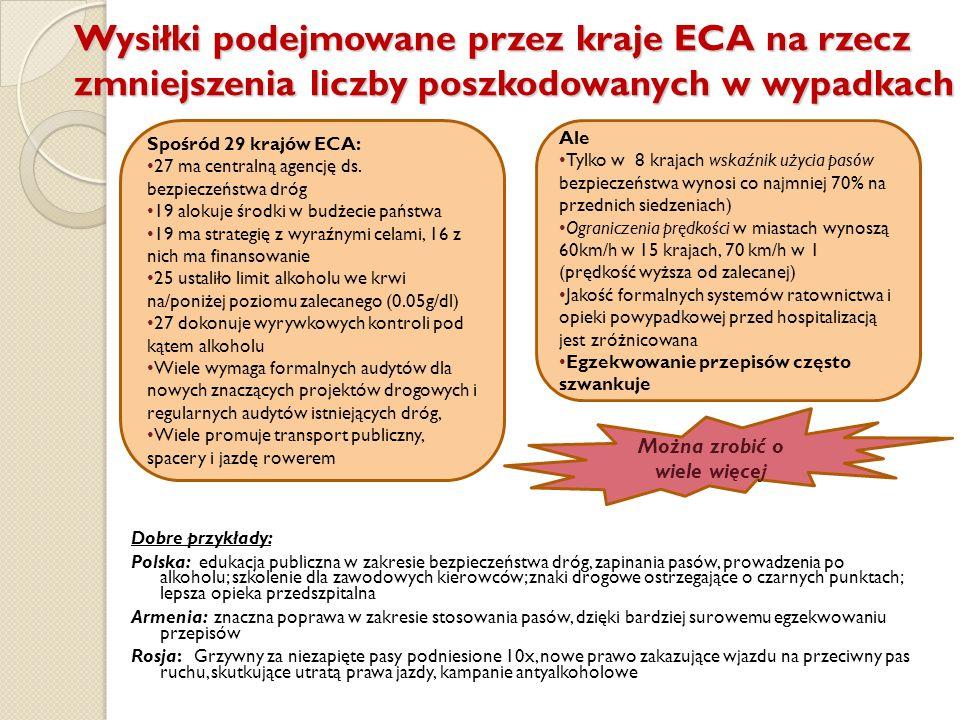 Wysiłki podejmowane przez kraje ECA na rzecz zmniejszenia liczby poszkodowanych w wypadkach Dobre przykłady: Polska: edukacja publiczna w zakresie bez