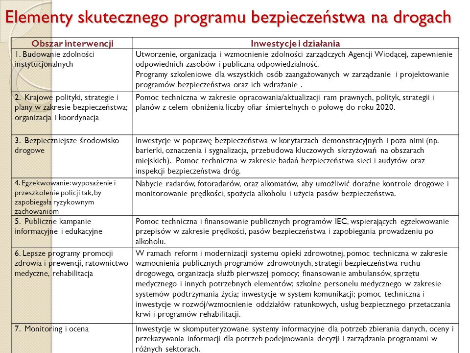 Elementy skutecznego programu bezpieczeństwa na drogach Obszar interwencjiInwestycje i działania 1. Budowanie zdolności instytucjonalnych Utworzenie,