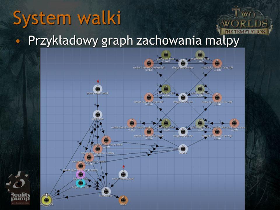 System walki Przykładowy graph zachowania małpyPrzykładowy graph zachowania małpy
