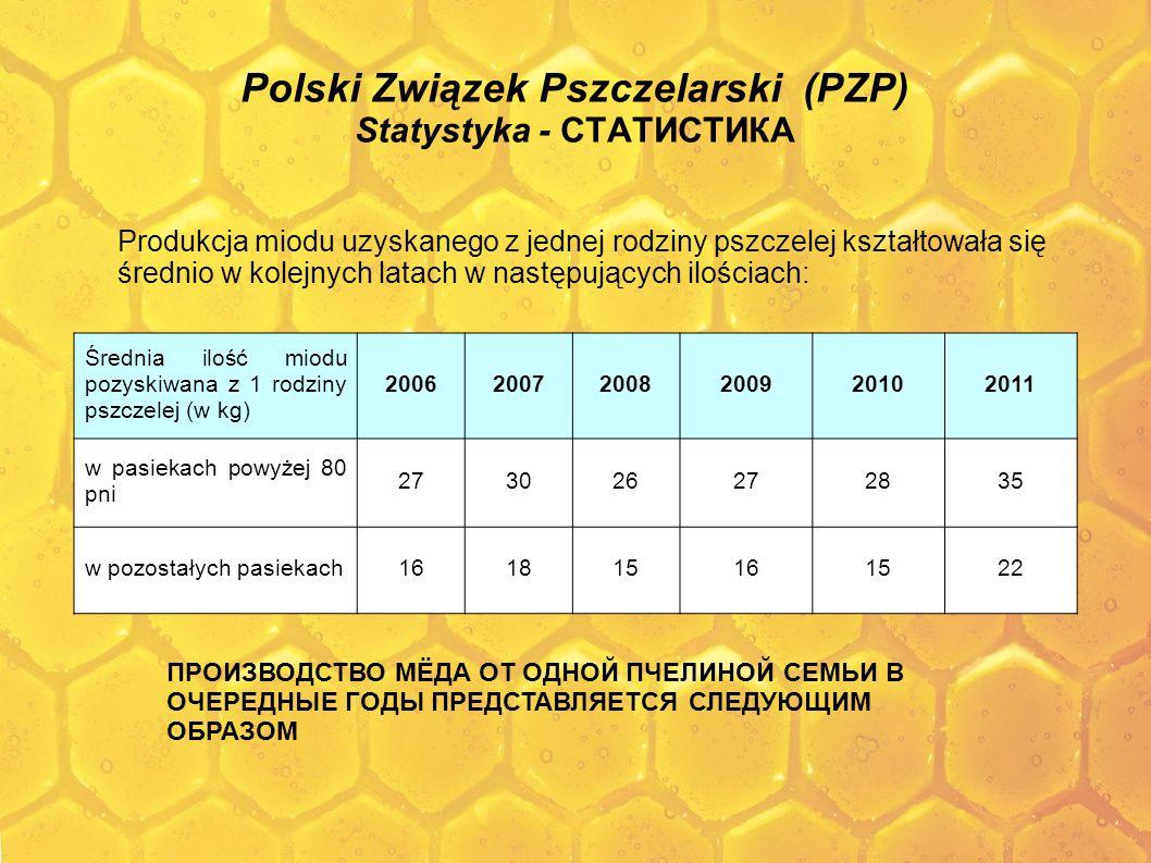 Polski Związek Pszczelarski (PZP) Statystyka - СТАТИСТИКА Produkcja miodu uzyskanego z jednej rodziny pszczelej kształtowała się średnio w kolejnych l