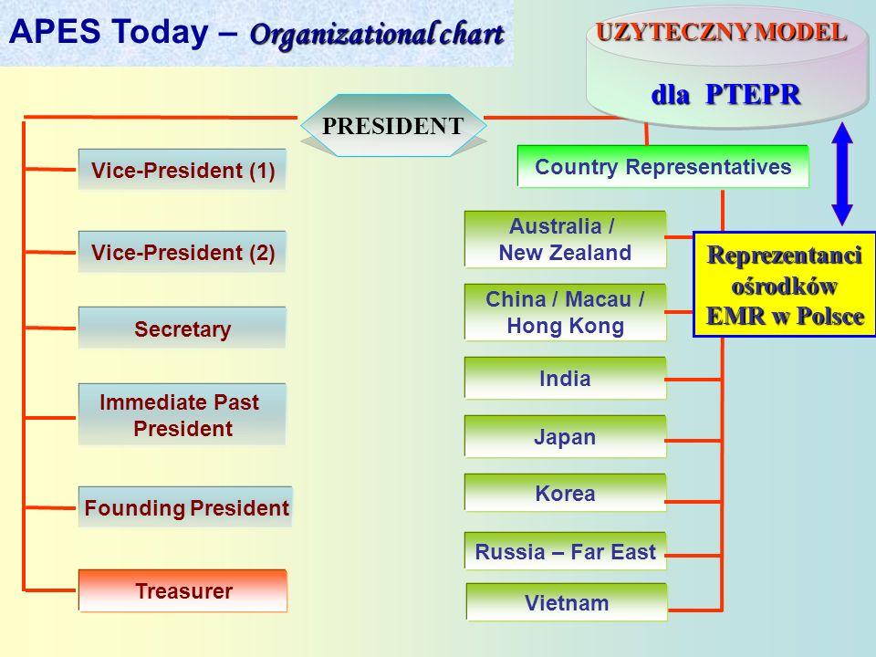 PRESIDENT Vice-President (1) Vice-President (2) Secretary Immediate Past President Founding President Treasurer Country Representatives Australia / Ne