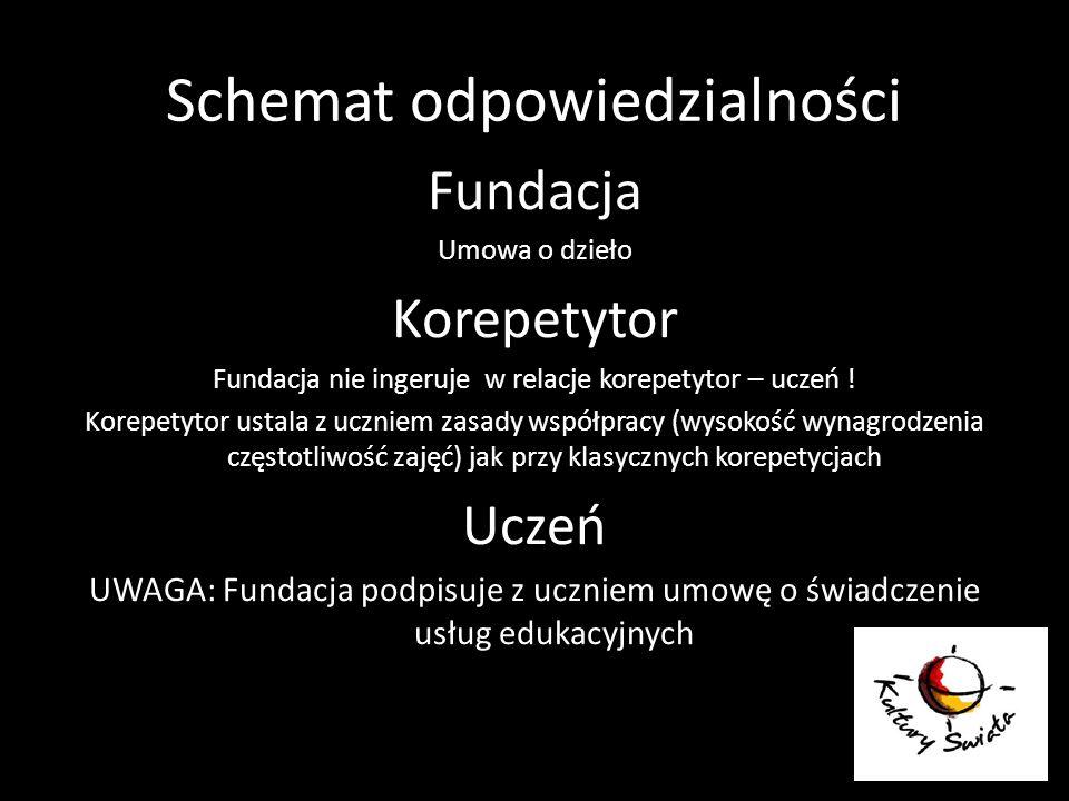 Schemat odpowiedzialności Fundacja Umowa o dzieło Korepetytor Fundacja nie ingeruje w relacje korepetytor – uczeń ! Korepetytor ustala z uczniem zasad