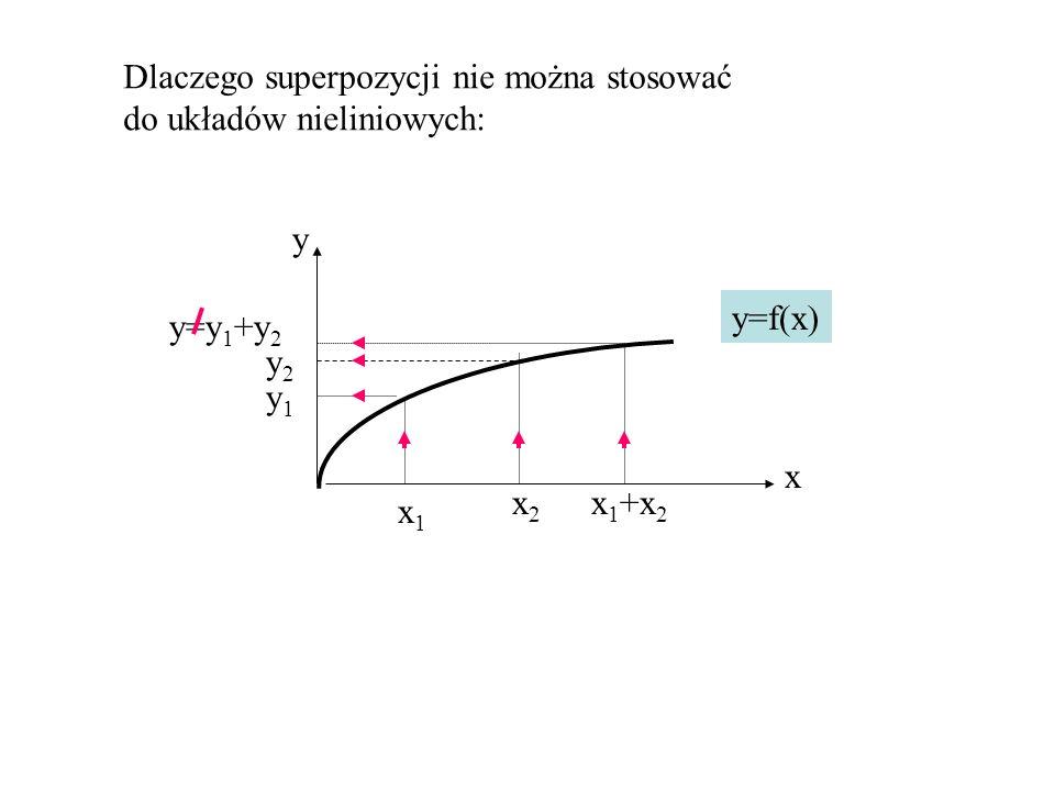 x y x1x1 x2x2 x 1 +x 2 y2y2 y1y1 y=f(x) y=y 1 +y 2 Dlaczego superpozycji nie można stosować do układów nieliniowych:
